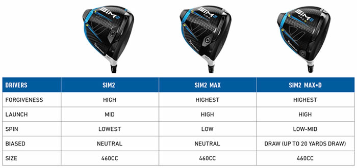 Taylormade Golf SIM 2 Driver Line-up Comparisons