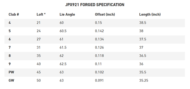 Mizuno JPX921 Forged Iron Specifications