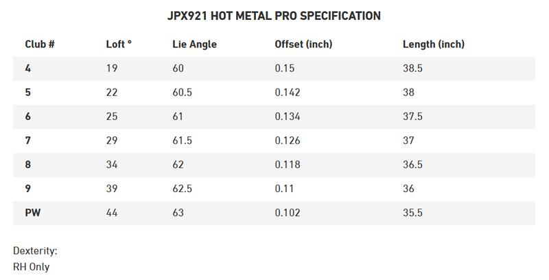 Mizuno JPX921 Hot Metal Pro Specifications
